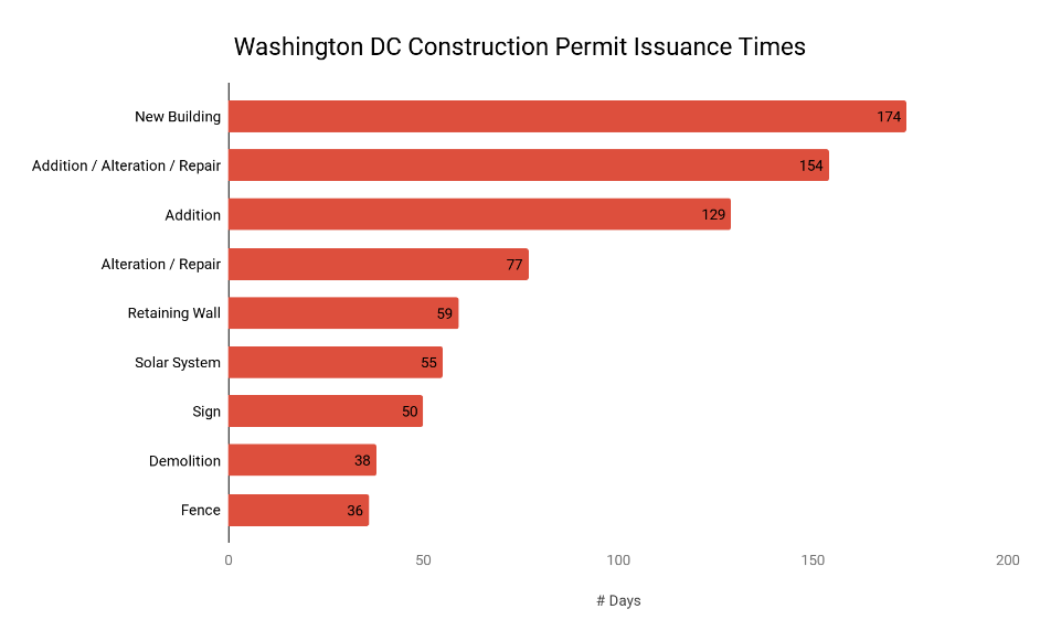 DC Construction Permit Issuance Times - MGAC