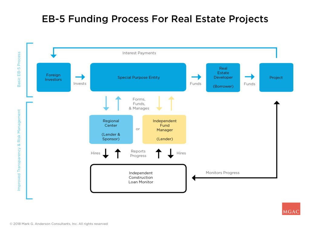 Flowchart of EB5 process for real estate projects