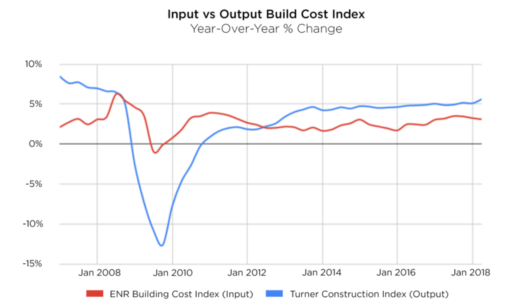 Signs of Recession? Potential Impacts on the US Construction